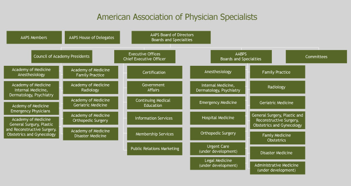 Organization Chart - American Association of Physician Specialists